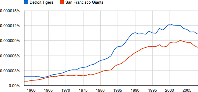 Detroit Tigers vs. San Francisco Giants ngram
