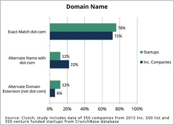 Domain Names 2015 Graph